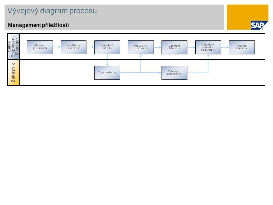 Vývojový diagram procesu Management příležitostí Zákazník Sales Employee / Manager Objevení příležitosti Provedení rozhodnutí Kvalifikace příležitosti
