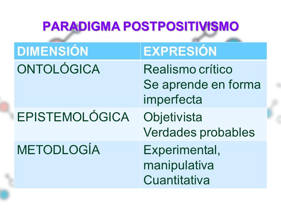 PARADIGMA POSTPOSITIVISMO DIMENSIÓNEXPRESIÓN ONTOLÓGICARealismo crítico Se aprende en forma imperfecta EPISTEMOLÓGICAObjetivista Verdades probables ME