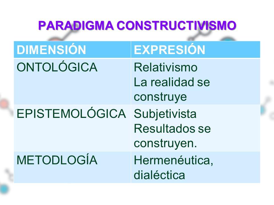 PARADIGMA CONSTRUCTIVISMO DIMENSIÓNEXPRESIÓN ONTOLÓGICARelativismo La realidad se construye EPISTEMOLÓGICASubjetivista Resultados se construyen. METOD