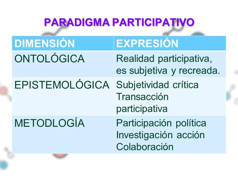 PARADIGMA PARTICIPATIVO DIMENSIÓNEXPRESIÓN ONTOLÓGICA Realidad participativa, es subjetiva y recreada. EPISTEMOLÓGICA Subjetividad crítica Transacción