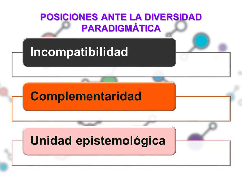POSICIONES ANTE LA DIVERSIDAD PARADIGMÁTICA IncompatibilidadComplementaridadUnidad epistemológica