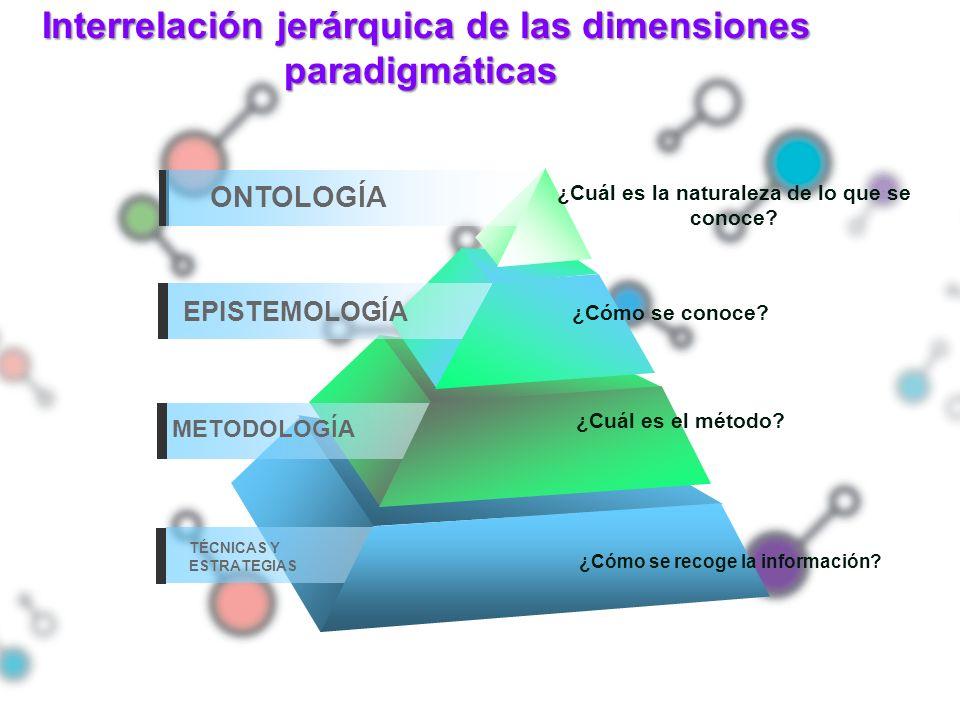 ONTOLOGÍA TÉCNICAS Y ESTRATEGIAS METODOLOGÍA EPISTEMOLOGÍA ¿Cuál es el método? ¿Cómo se recoge la información? Interrelación jerárquica de las dimensi