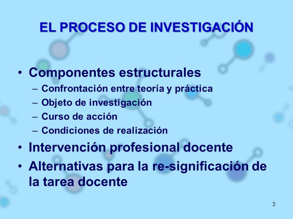 EL PROCESO DE INVESTIGACIÓN Componentes estructurales –Confrontación entre teoría y práctica –Objeto de investigación –Curso de acción –Condiciones de