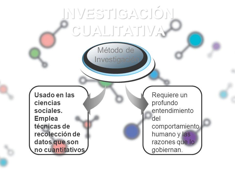 INVESTIGACIÓN CUALITATIVA Usado en las ciencias sociales. Emplea técnicas de recolección de datos que son no cuantitativos Método de Investigación Req
