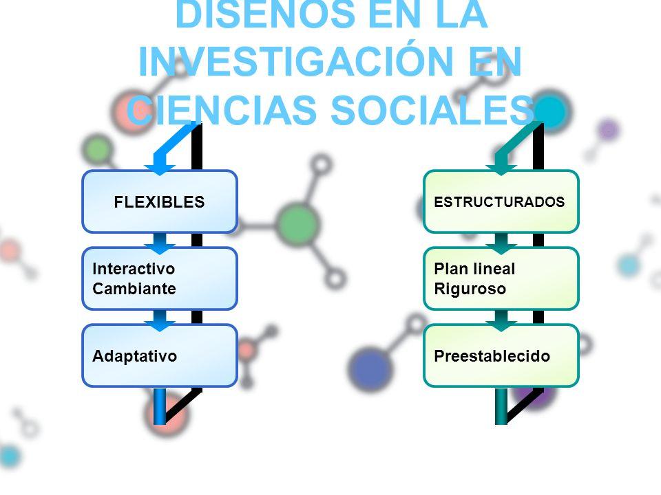 FLEXIBLES Interactivo Cambiante Adaptativo ESTRUCTURADOS Plan lineal Riguroso Preestablecido DISEÑOS EN LA INVESTIGACIÓN EN CIENCIAS SOCIALES
