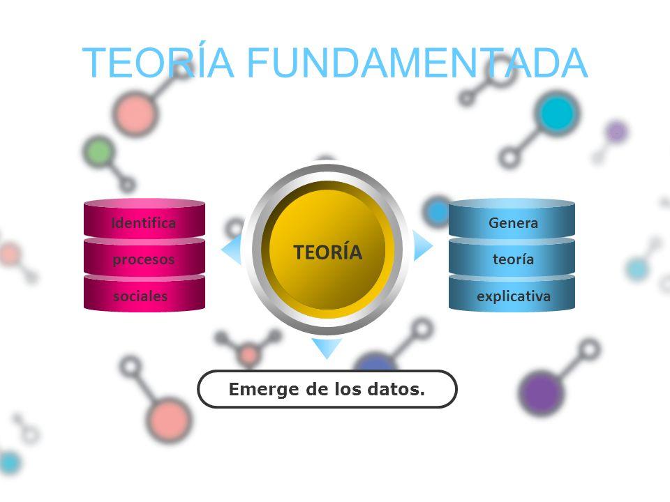 TEORÍA FUNDAMENTADA TEORÍA Emerge de los datos. Identifica procesos sociales Genera teoría explicativa