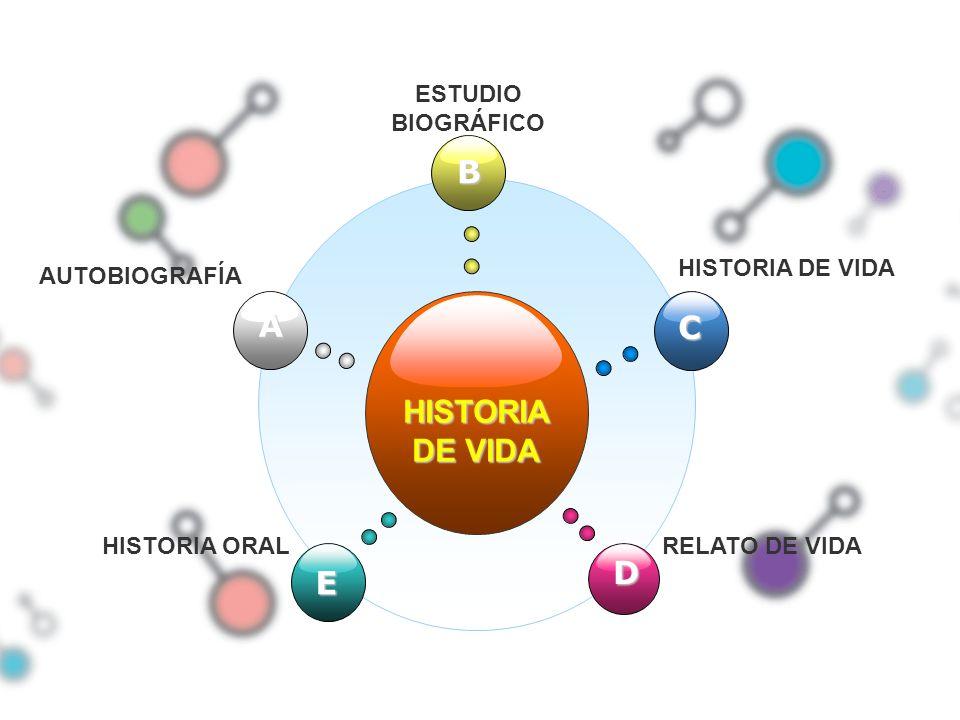 HISTORIA DE VIDA B E C D A AUTOBIOGRAFÍA ESTUDIO BIOGRÁFICO HISTORIA DE VIDA HISTORIA ORALRELATO DE VIDA