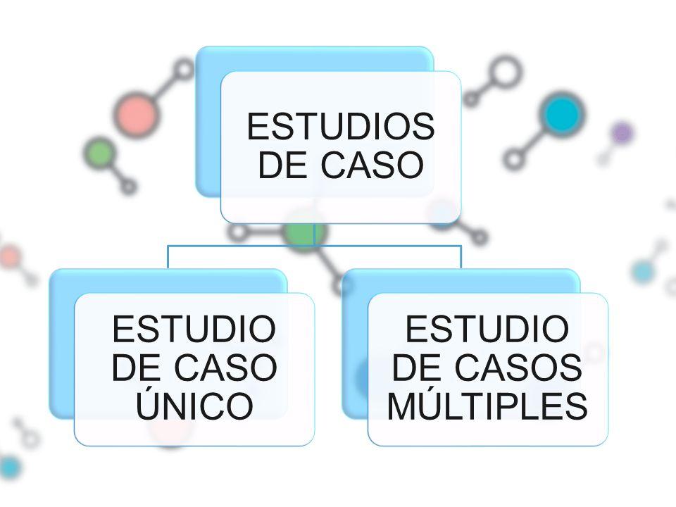 ESTUDIOS DE CASO ESTUDIO DE CASO ÚNICO ESTUDIO DE CASOS MÚLTIPLES