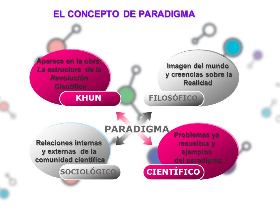 Aparece en la obra: La estructura de la RevoluciónCientífica Aparece en la obra: La estructura de la RevoluciónCientífica Imagen del mundo y creencias