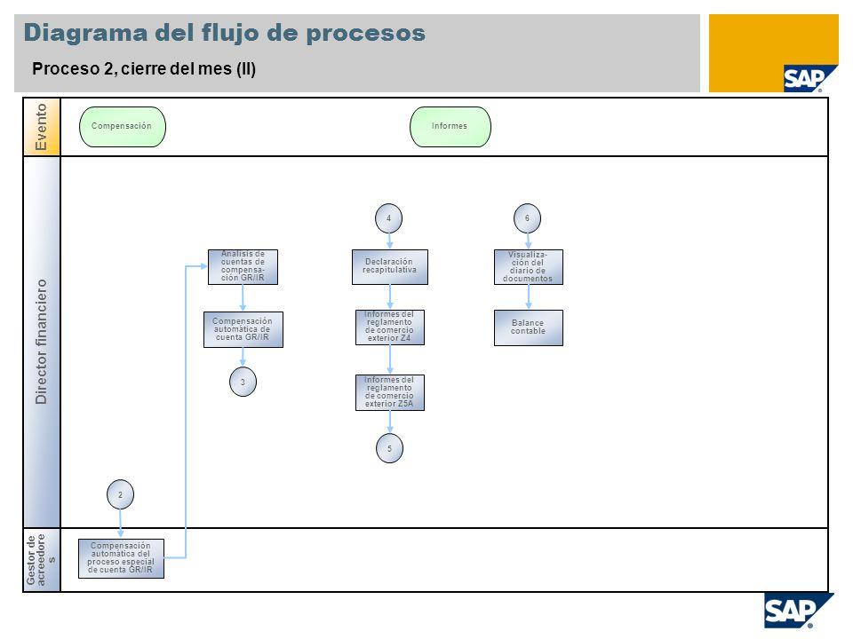 Diagrama del flujo de procesos Proceso 2, cierre del mes (II) Director financiero Gestor de acreedore s Evento CompensaciónInformes Análisis de cuenta