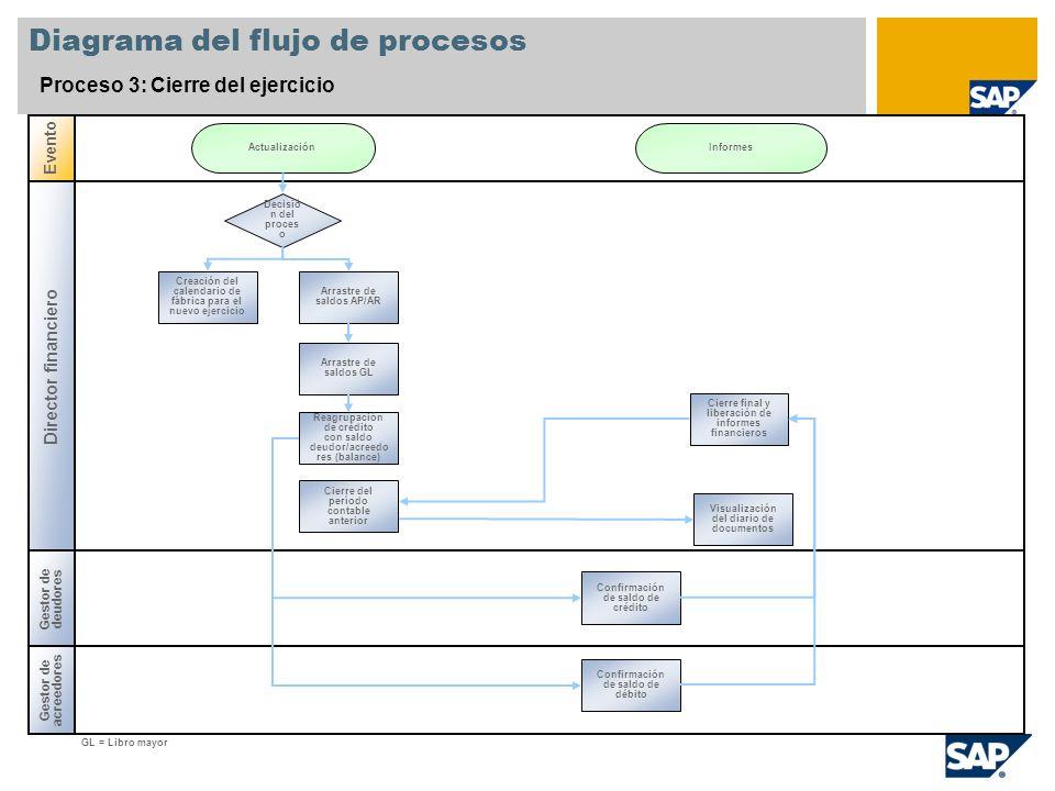 Diagrama del flujo de procesos Proceso 3: Cierre del ejercicio Director financiero Gestor de acreedores Evento Gestor de deudores Decisió n del proces