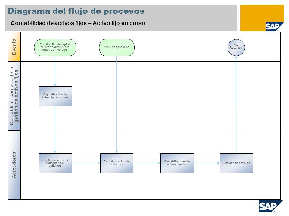 Diagrama del flujo de procesos Contabilidad de activos fijos – Activo fijo en curso Contable encargado de la gestión de activos fijos Evento Capitaliz
