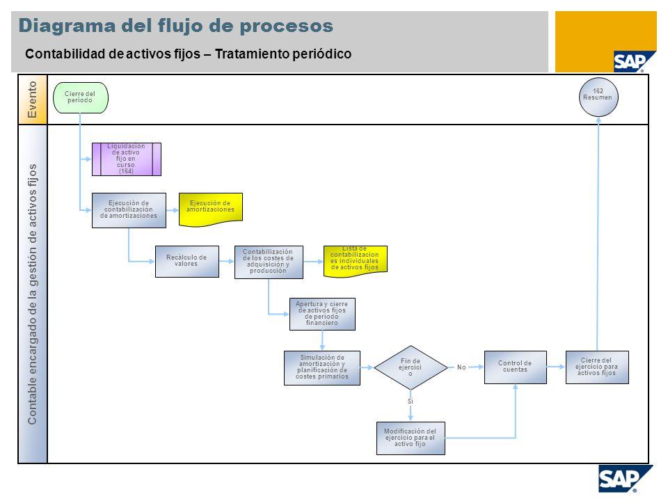 Diagrama del flujo de procesos Contabilidad de activos fijos – Tratamiento periódico Contable encargado de la gestión de activos fijos Evento Cierre d