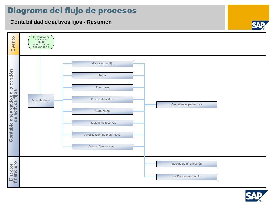 Diagrama del flujo de procesos Contabilidad de activos fijos - Resumen Contable encargado de la gestión de activos fijos Evento Asset Explorer Es nece