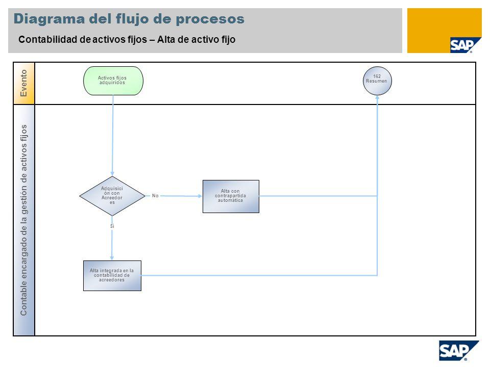 Diagrama del flujo de procesos Contabilidad de activos fijos – Alta de activo fijo Contable encargado de la gestión de activos fijos Evento Adquisici
