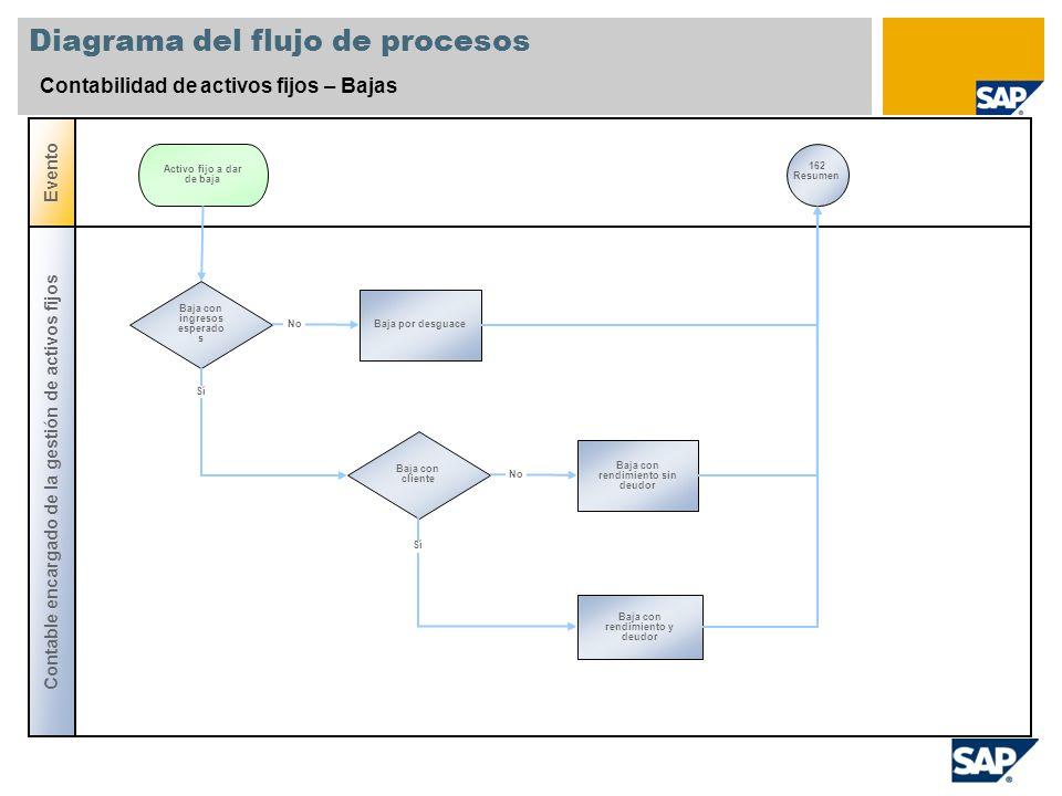 Diagrama del flujo de procesos Contabilidad de activos fijos – Bajas Contable encargado de la gestión de activos fijos Evento Baja con ingresos espera
