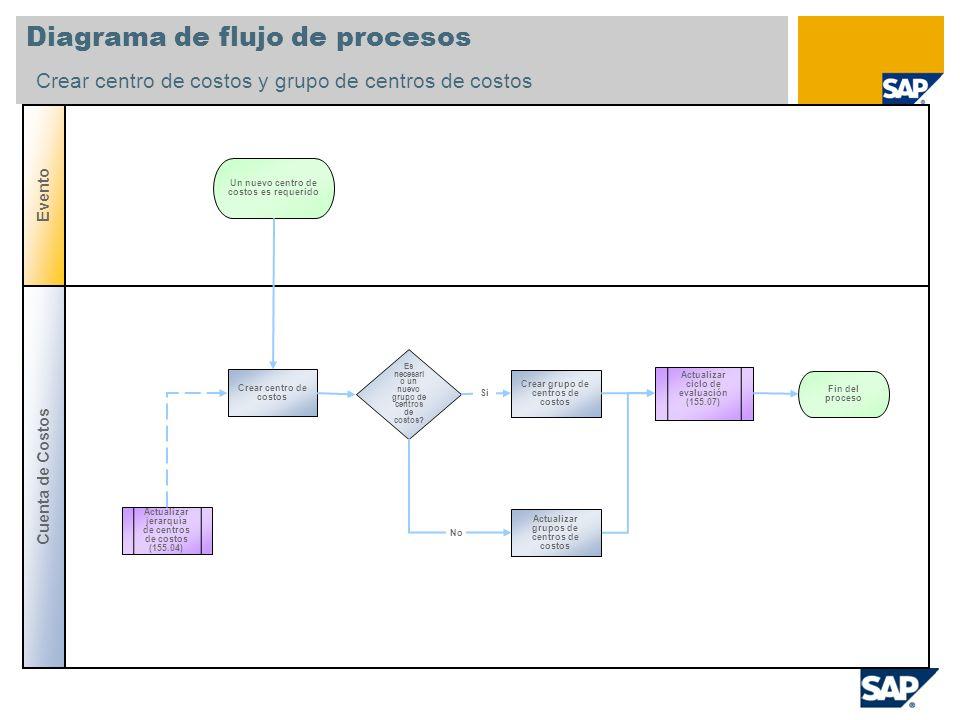 Diagrama de flujo de procesos Crear centro de costos y grupo de centros de costos Cuenta de Costos Evento Es necesari o un nuevo grupo de centros de c