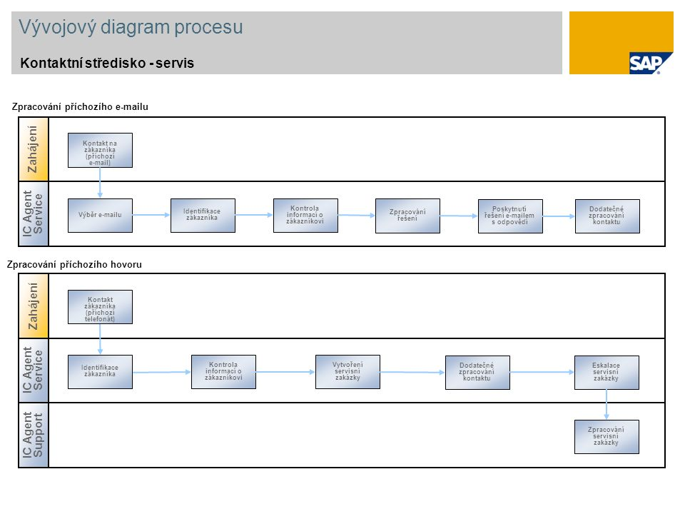 Vývojový diagram procesu Kontaktní středisko - servis IC Agent Service Výběr e-mailu Identifikace zákazníka Kontrola informací o zákazníkovi Zpracován