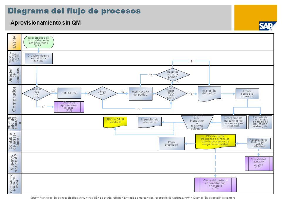 No Diagrama del flujo de procesos Aprovisionamiento sin QM Director de compras Comprador Contable de acree- dores Encarg ado de almacé n Planifica- do