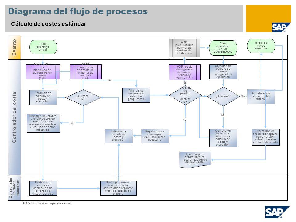 Diagrama del flujo de procesos Cálculo de costes estándar Controlador de datos maestros Evento Controlador del coste ¿Errore s? AOP: coste de ingresos