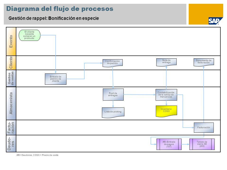 Cliente Diagrama del flujo de procesos Gestión de rappel: Bonificación en especie Gestión de ventas Almacenista Deudo- res Evento Entrada de pedido de