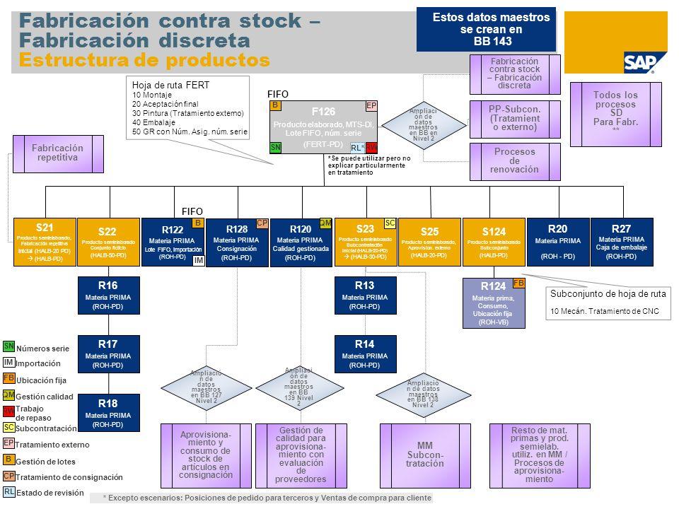 Fabricación contra stock – Fabricación discreta Estructura de productos F126 Producto elaborado, MTS-DI, Lote FIFO, núm. serie (FERT-PD) S22 Producto