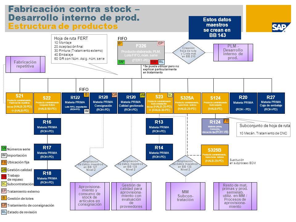 Fabricación contra stock – Desarrollo interno de prod. Estructura de productos F326 Producto elaborado, PLM, Lote FIFO, núm. serie (FERT-PD) S22 Produ