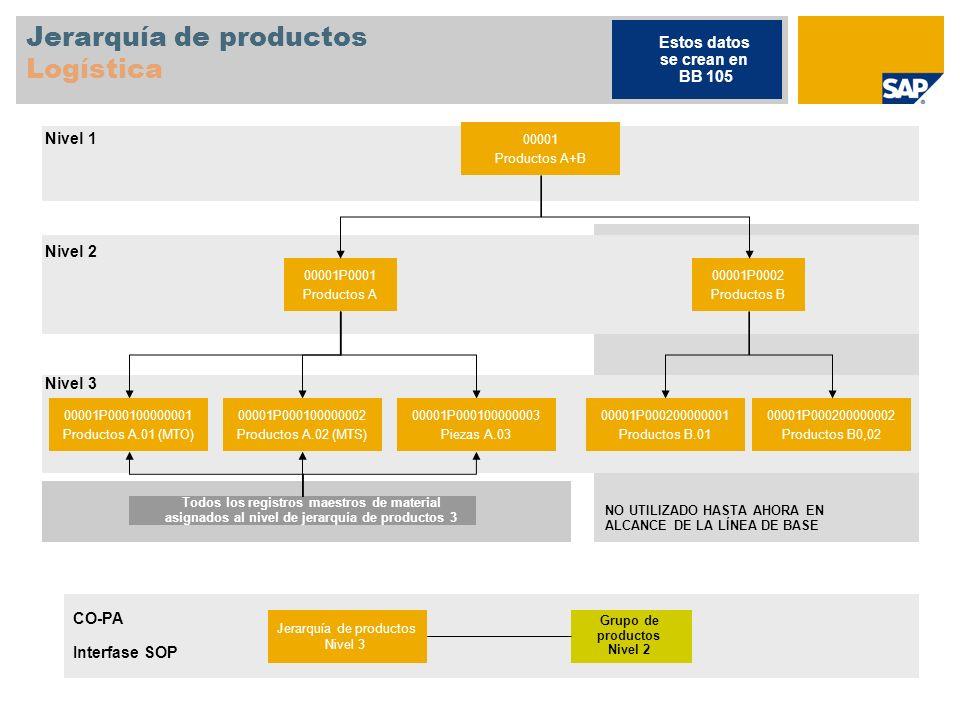 Jerarquía de productos Logística 00001 Productos A+B 00001P0001 Productos A 00001P0002 Productos B 00001P000100000001 Productos A.01 (MTO) 00001P00010