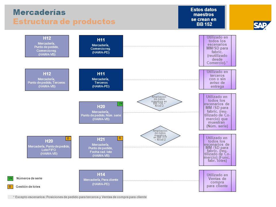 Mercaderías Estructura de productos Gestión de lotes B H11 Mercadería, Comercio reg. (HAWA-PD) H12 Mercadería, Punto de pedido, Comercio reg. (HAWA-VB