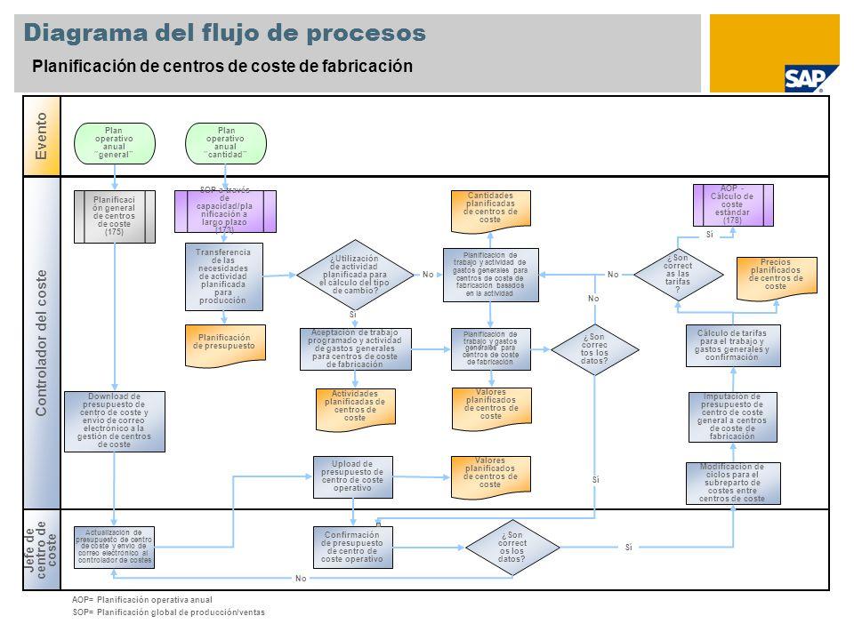 Diagrama del flujo de procesos Planificación de centros de coste de fabricación Jefe de centro de coste Evento Controlador del coste ¿Son correct os los datos.