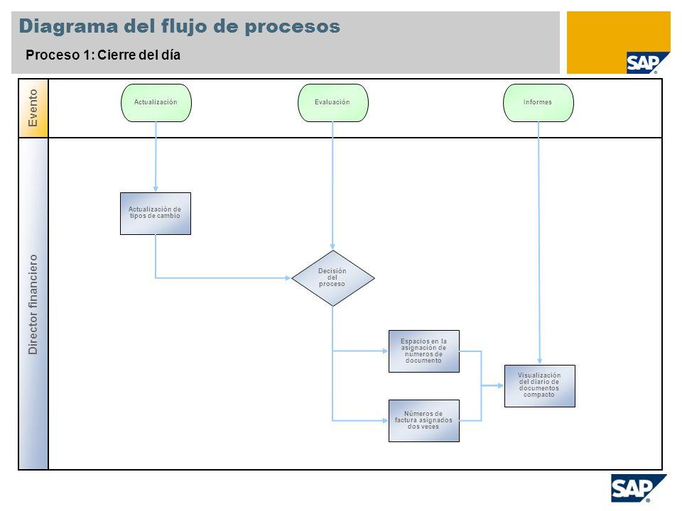 Diagrama del flujo de procesos Proceso 1: Cierre del día Director financiero Evento Decisión del proceso Actualización de tipos de cambio Actualizació