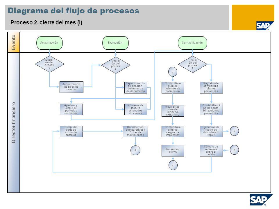 Diagrama del flujo de procesos Proceso 2, cierre del mes (II) Director financiero Gestor de acreedore s Evento CompensaciónInformes Análisis de cuentas de compensa- ción GR/IR Compensación automática de cuenta GR/IR Informes del reglamento de comercio exterior Z5A Informes del reglamento de comercio exterior Z4 Declaración recapitulativa Compensación automática del proceso especial de cuenta GR/IR Visualiza- ción del diario de documentos Balance contable 56234
