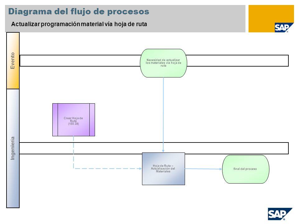 Diagrama del flujo de procesos Actualizar programación material vía hoja de ruta Ingeniería Evento Crear Hoja de Ruta (155.39) Hoja de Ruta – Actualiz