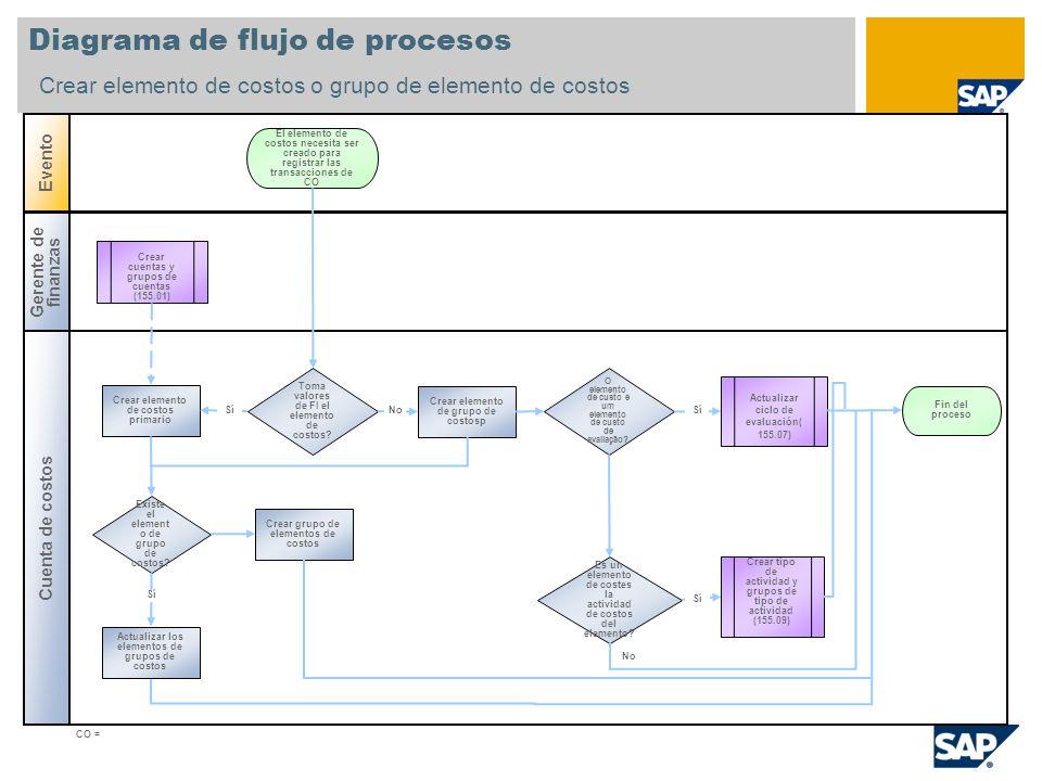 Diagrama de flujo de procesos Crear elemento de costos o grupo de elemento de costos Cuenta de costos Evento Gerente de finanzas Existe el element o d