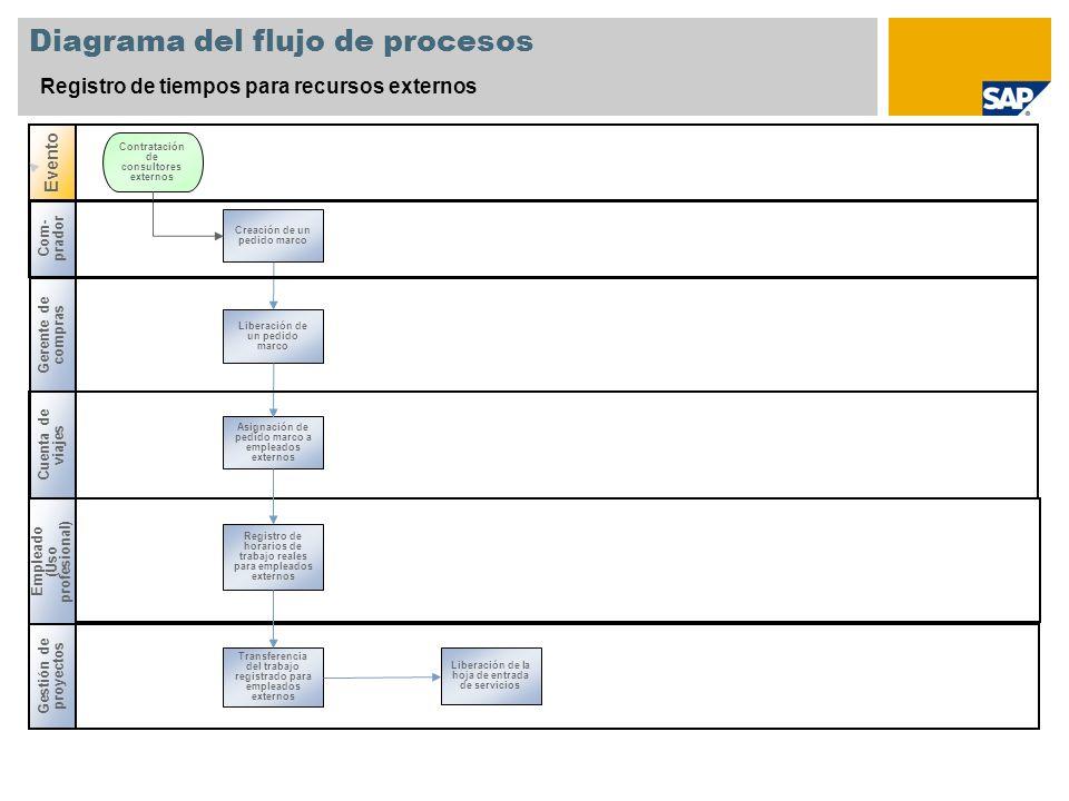 Diagrama del flujo de procesos Registro de tiempos para recursos externos Evento Creación de un pedido marco Contratación de consultores externos Com-