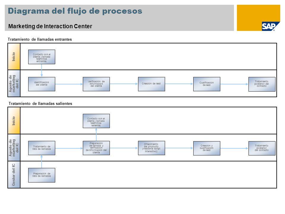 Diagrama del flujo de procesos Marketing de Interaction Center Inicio Agente de marketing del IC Identificación del cliente Cualificación de lead Veri