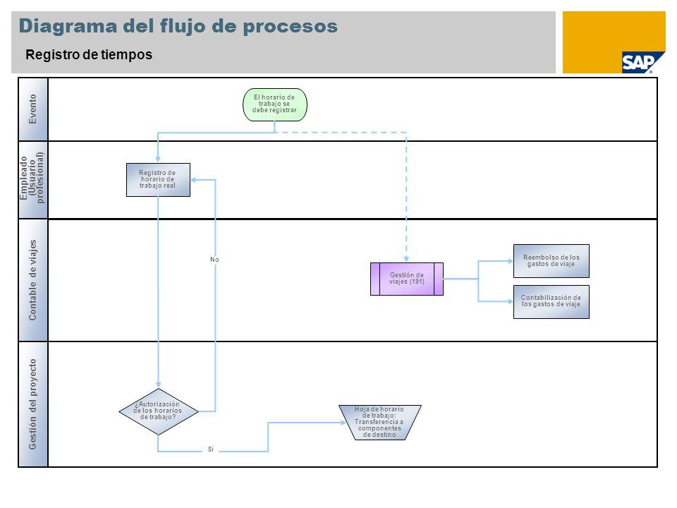 Diagrama del flujo de procesos Registro de tiempos Empleado (Usuario profesional) ¿Autorización de los horarios de trabajo? Gestión de viajes (191) Re