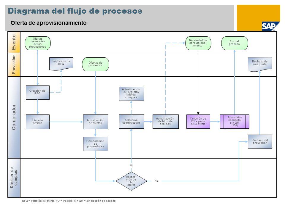 Diagrama del flujo de procesos Oferta de aprovisionamiento Comprador Evento Director de compras Proveedor Acepta- ción de la oferta Actualización de l