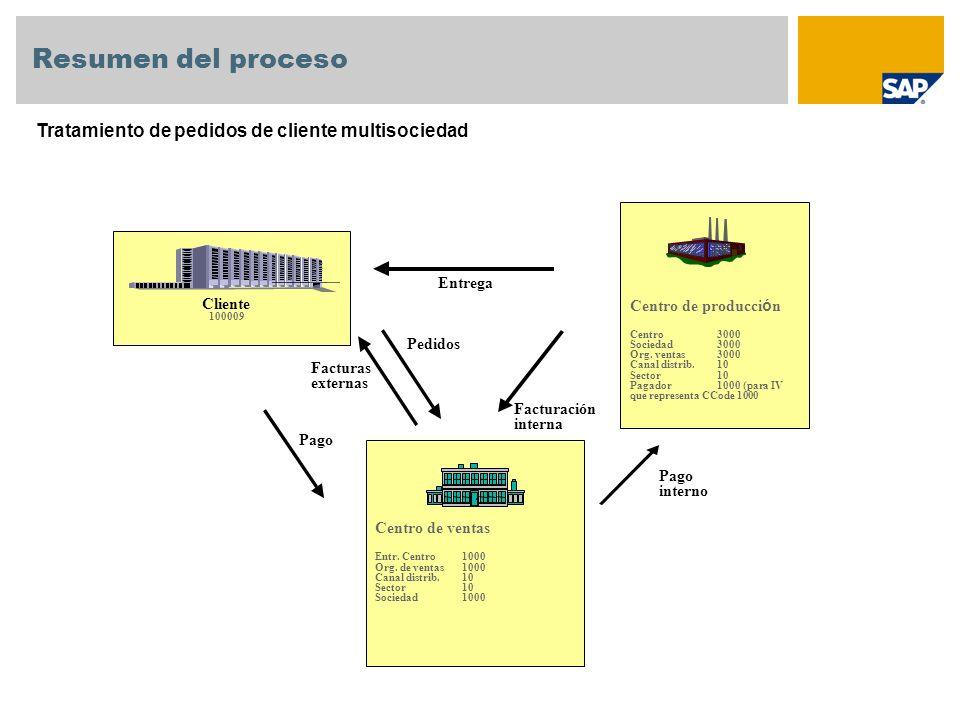 Resumen del proceso Tratamiento de pedidos de cliente multisociedad Entrega Facturación interna Facturas externas Pedidos Cliente 100009 Centro de ven