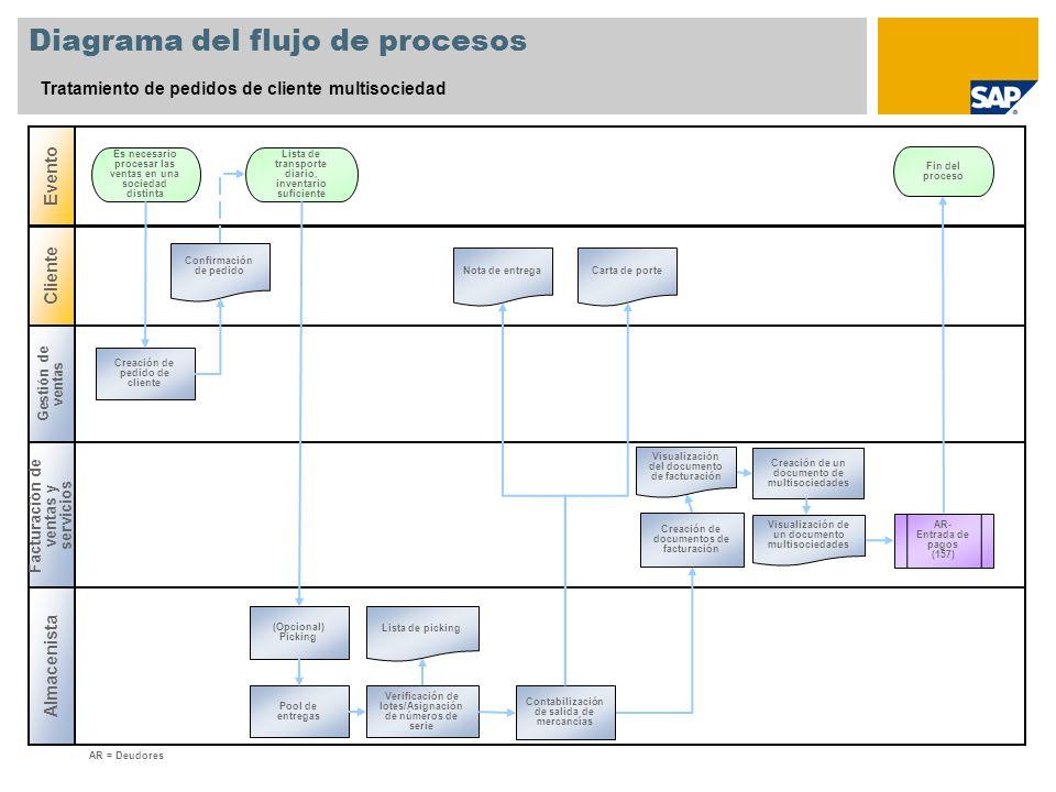 Diagrama del flujo de procesos Tratamiento de pedidos de cliente multisociedad Gestión de ventas Facturación de ventas y servicios Evento Almacenista