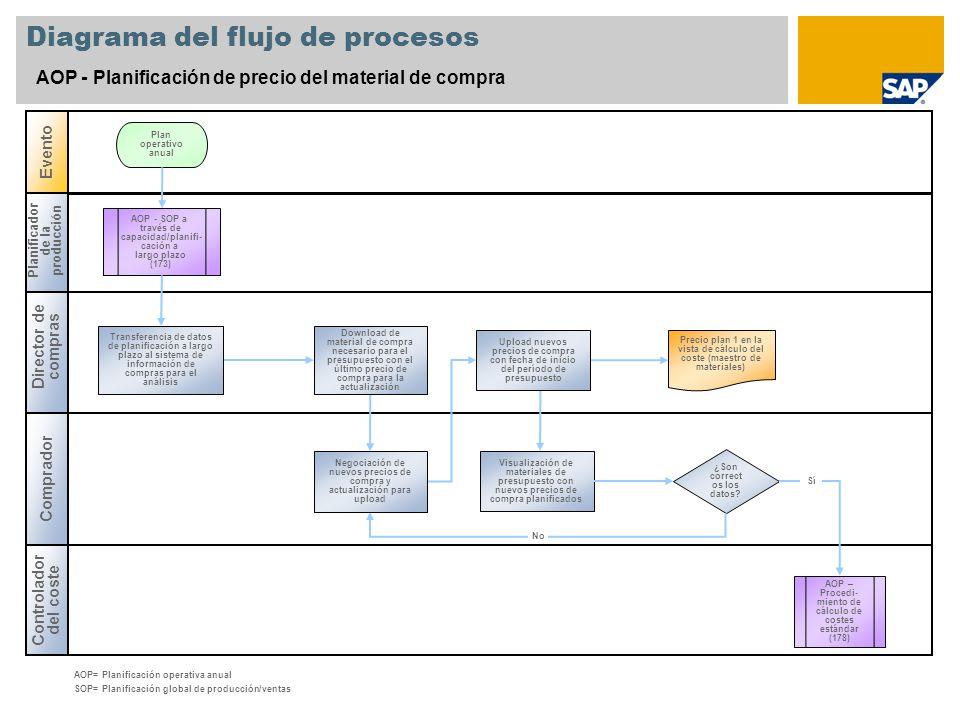 Diagrama del flujo de procesos AOP - Planificación de precio del material de compra Director de compras Planificador de la producción Controlador del