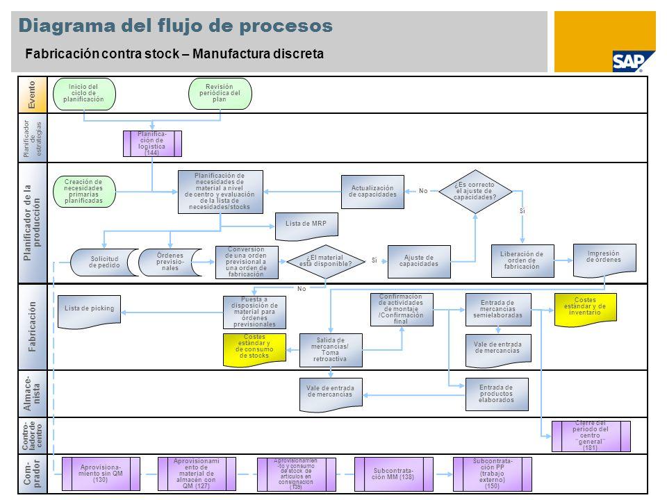 hoja de ruta fabricacion: