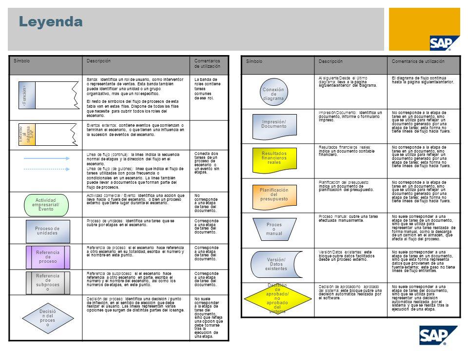 Conversión Orden previsional Necesidades secundarias Reservas Almacén Planificación de necesidades de material Planificación de necesidades de material (MRP) Necesidades primarias planificadas Orden de fabricación