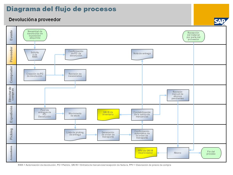 Diagrama del flujo de procesos Devolución a proveedor Acreedores Picking Expedición Necesidad de devolución de la posición adquirida Confirmación de P