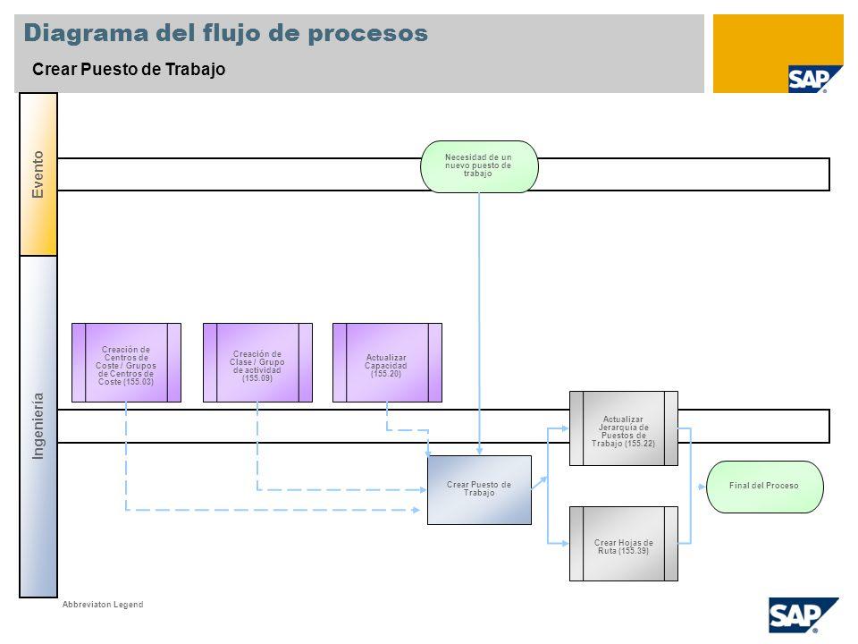 Diagrama del flujo de procesos Crear Puesto de Trabajo Ingeniería Evento Actualizar Jerarquía de Puestos de Trabajo (155.22) Crear Puesto de Trabajo N