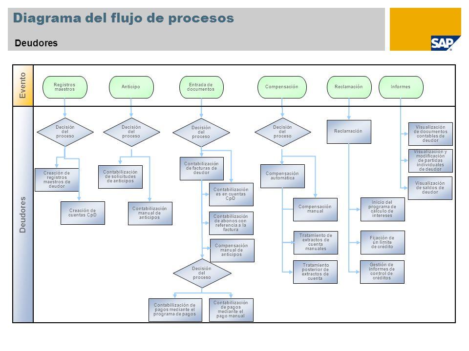 Diagrama del flujo de procesos Deudores Decisión del proceso Registros maestros Anticipo Creación de cuentas CpD Decisión del proceso Informes Creació