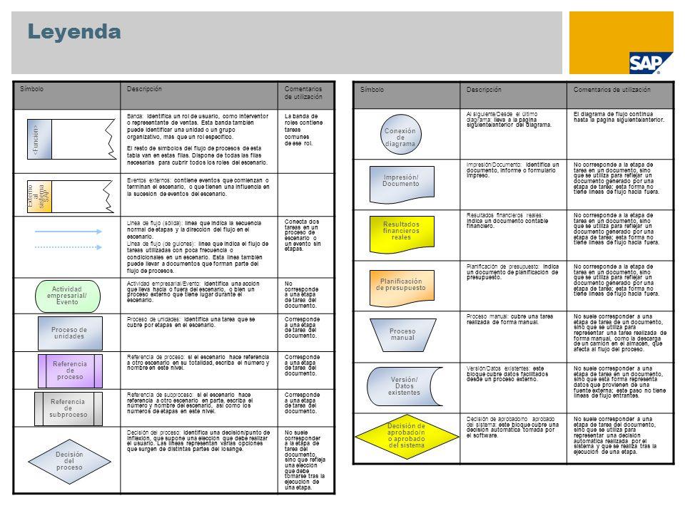 Leyenda SímboloDescripciónComentarios de utilización Banda: identifica un rol de usuario, como interventor o representante de ventas. Esta banda tambi