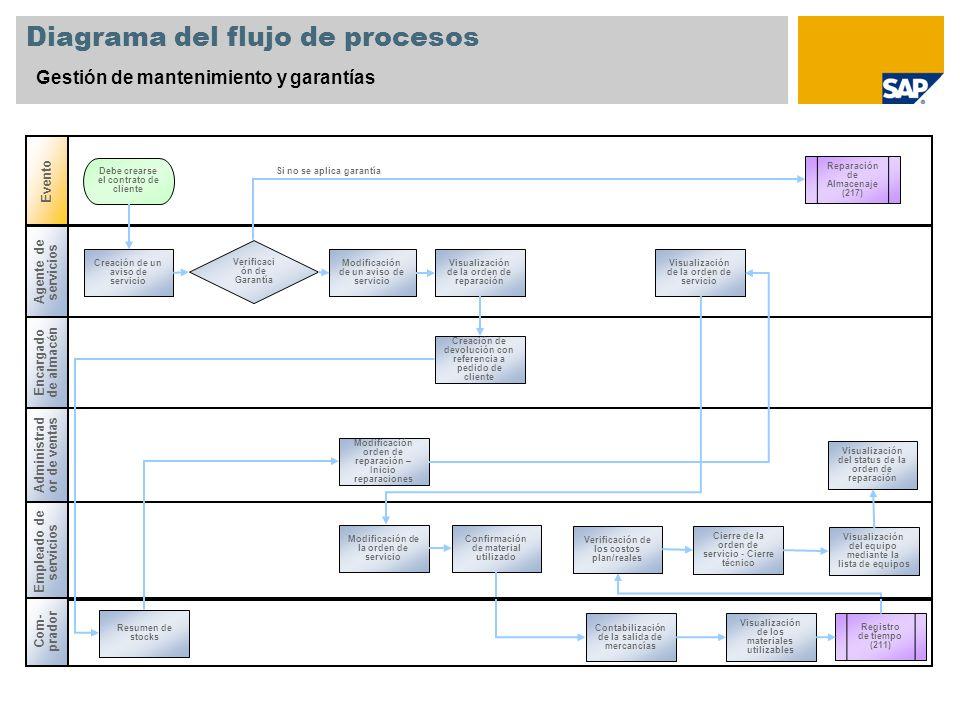 Diagrama del flujo de procesos Gestión de mantenimiento y garantías Encargado de almacén Administrad or de ventas Evento Empleado de servicios Agente