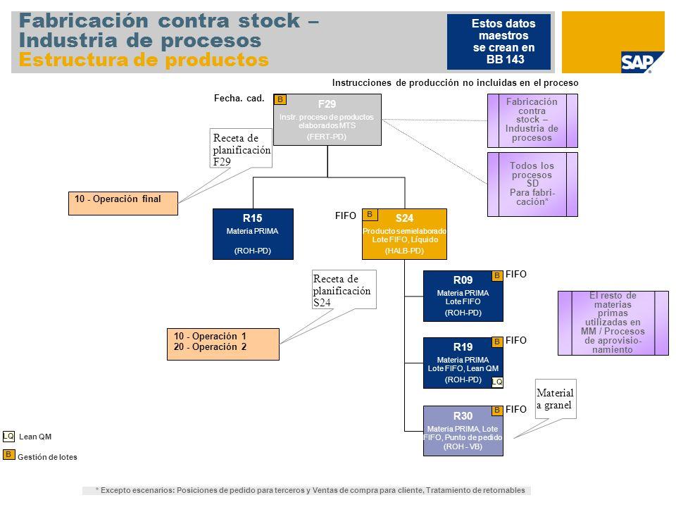 Fabricación contra stock – Industria de procesos Estructura de productos F29 Instr. proceso de productos elaborados MTS (FERT-PD) B 10 - Operación fin