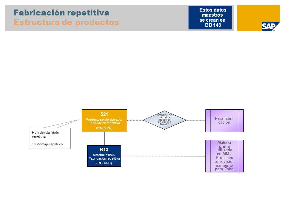 Fabricación repetitiva Estructura de productos Hoja de ruta fabric. repetitiva 10 Montaje repetitivo Para fabri- cación S21 Producto semielaborado, Fa